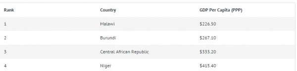 Its Official Malawi Is The Poorest Country In The World - Why is malawi the poorest country in the world