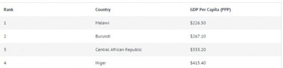 World's poorest countries ranked by GDP per person (PPP). Source: World Bank via Nyasa Times